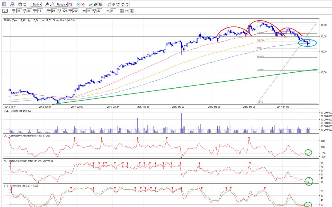 Durva korrekció a BYD részvény árfolyamán
