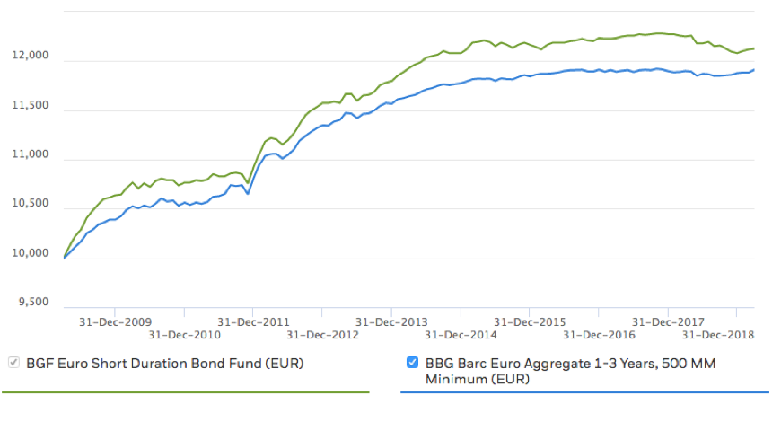 BlackRock – BGF Euro Short Duration Bond Fund