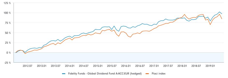 Fidelity Funds – Global Dividend Fund