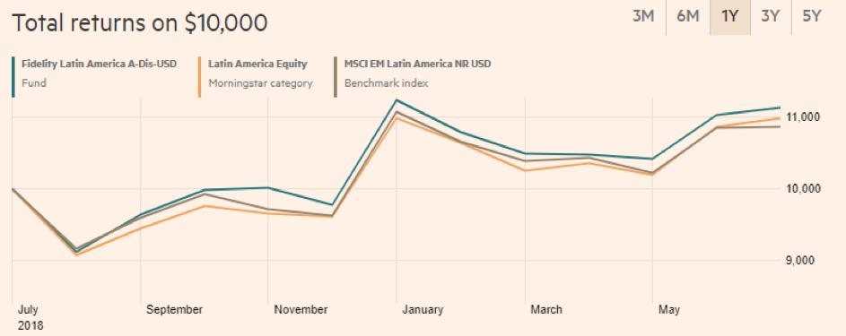 Fidelity Latin America Fund