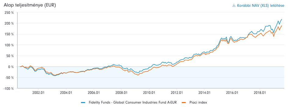 Fidelity Funds – Global Consumer Industries Fund