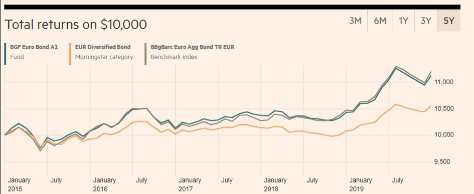 BlackRock Global Funds – Euro Bond Fund A2