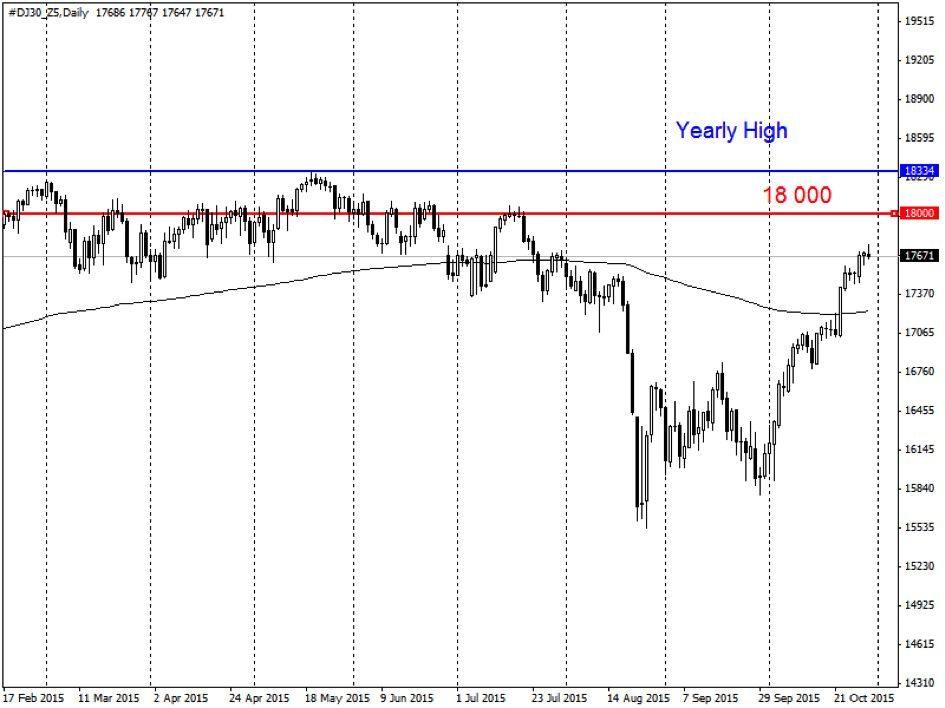 Dow Jones csúcs támadás…?